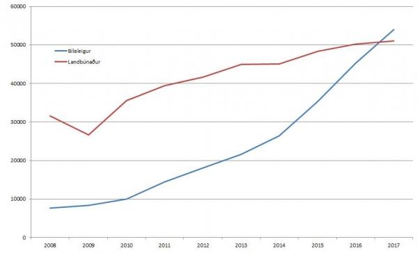car rental, agriculture, Economy