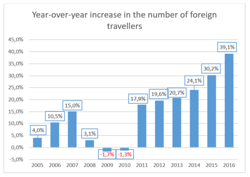 Growth in foreign travellers 2005-2016