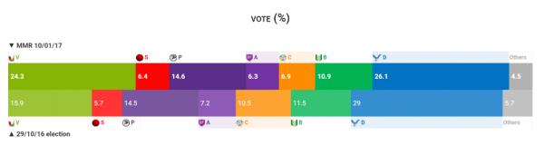 Poll 10.jan 2017
