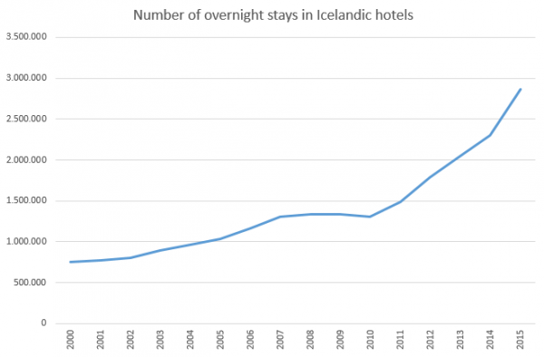 Overnight stays in Icelandic hotels 2000-2015