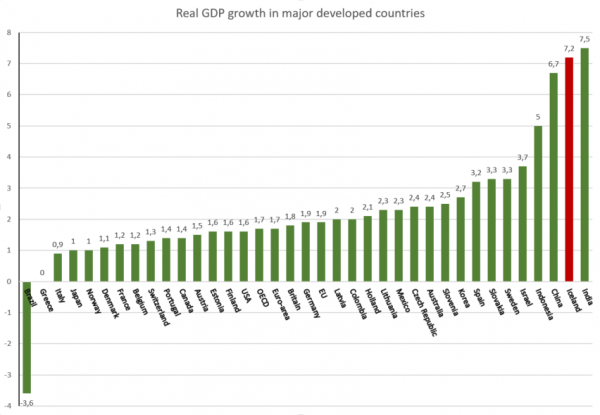 GDP growth 2016