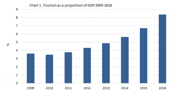 Tourism contribution to GDP