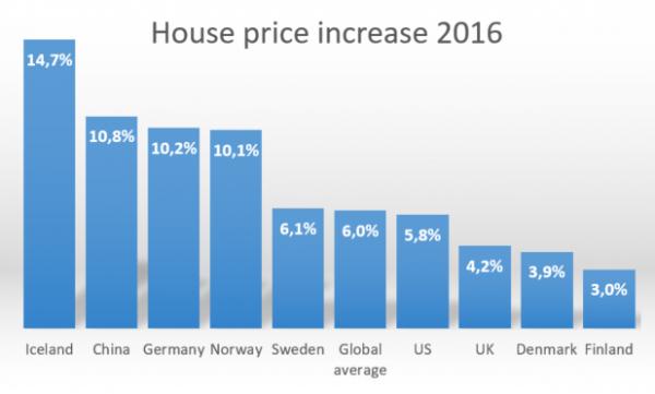 Global House Price Increase 2016
