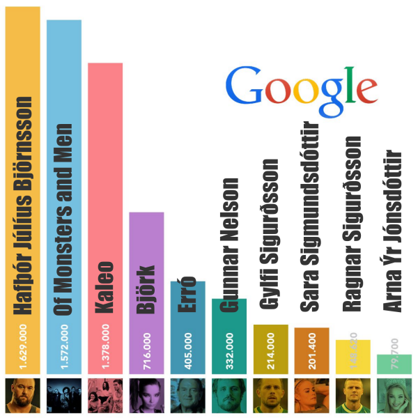 Most googled in 2016
