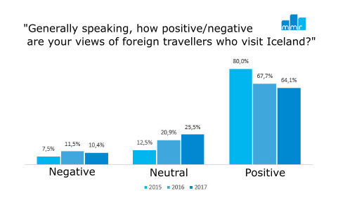Views of foreign travellers