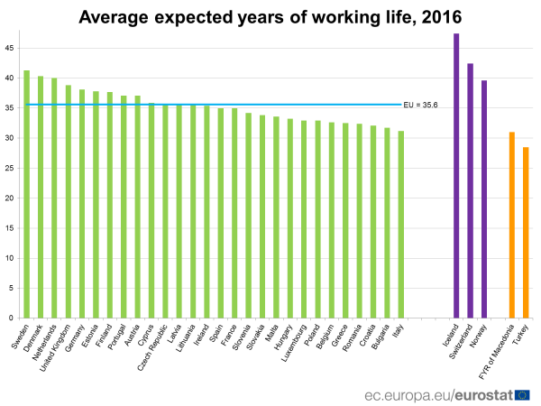 Average expected years of working life