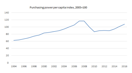 Purchasing power