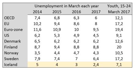 OECD unemployment March 2017
