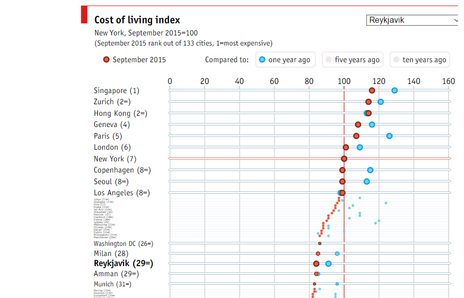 Cost Of Food And Drink In Iceland