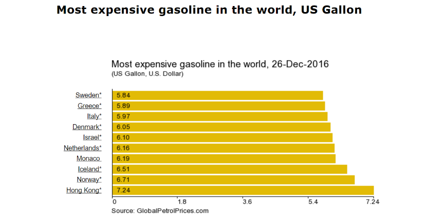 Expensive Gasoline The Average Price Of Gas In Iceland Is 1 72 Usd Per Litre Only Norway And Hong Kong Have Higher Prices Photo Visir